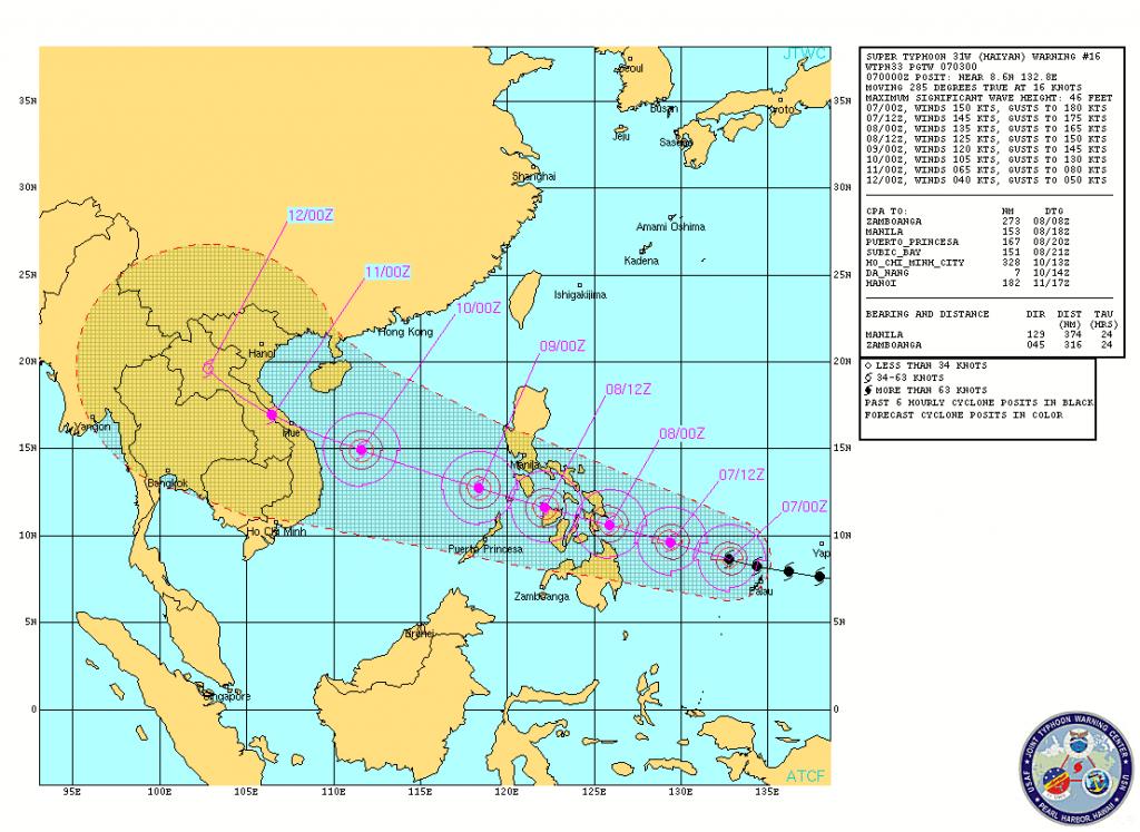 Haiyan Super Typhoon Track