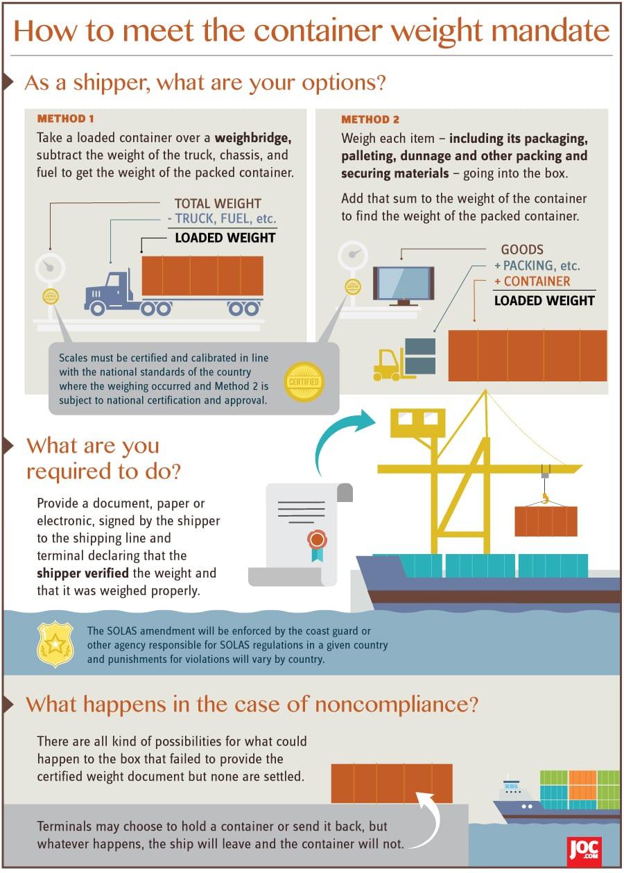 SOLAS Infographic
